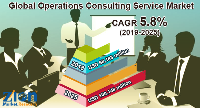 Global Operations Consulting Service Market