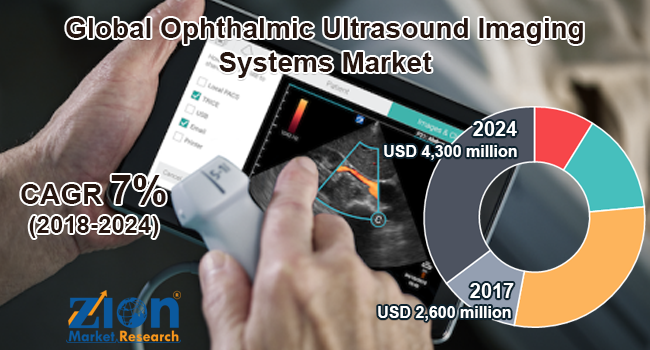 Global Ophthalmic Ultrasound Imaging Systems Market