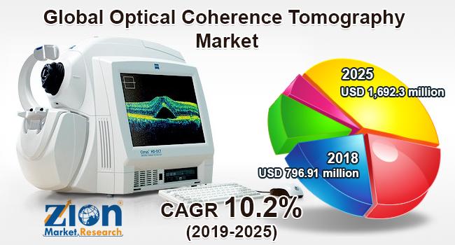 Global optical coherence tomography market