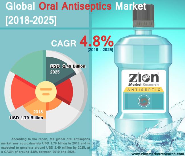 Global Oral Antiseptics Market