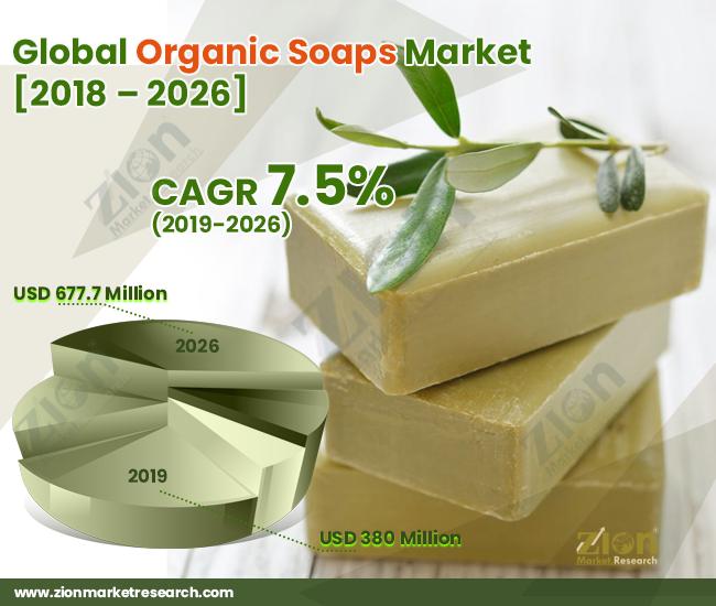 Global Organic Soaps Market