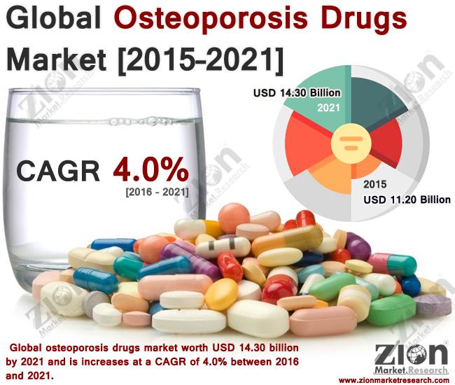 Global Osteoporosis Drugs Market