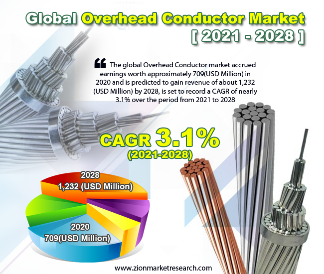 Global Overhead Conductor Market