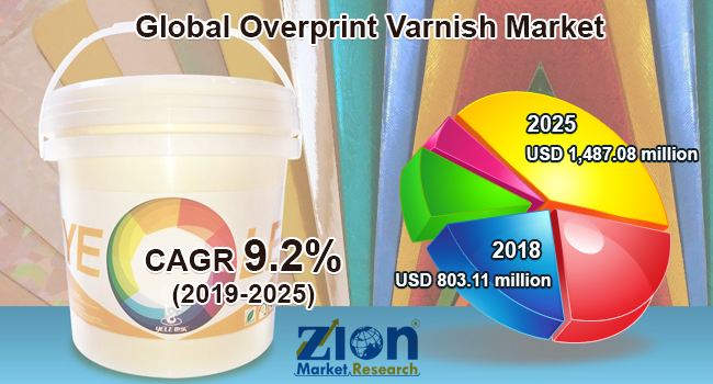 Global Overprint Varnish Market