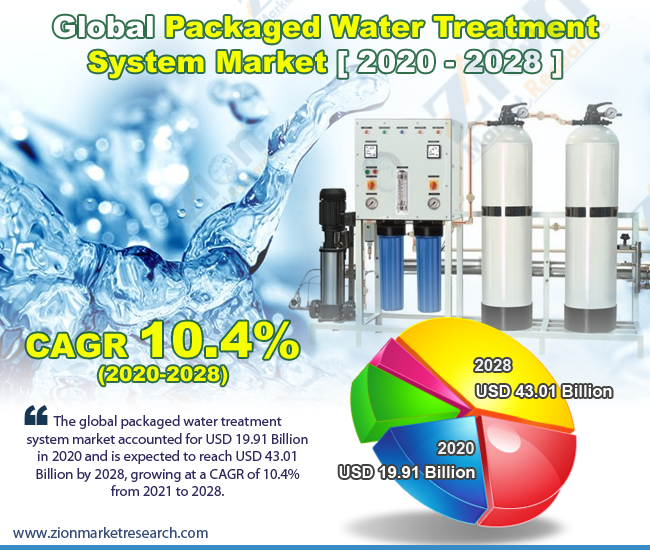 Global Packaged Water Treatment System Market