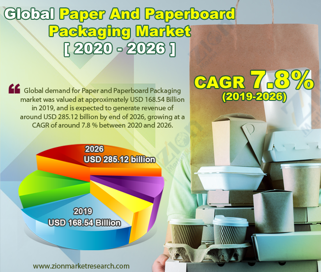 Global Paper And Paperboard Packaging Market