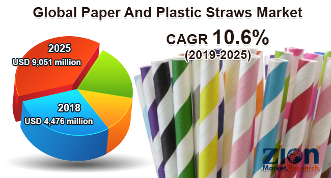 Global Paper And Plastic Straws Market