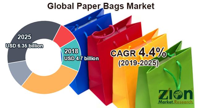 Global Paper Bags Market
