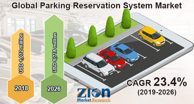 Global Parking Reservation System Market