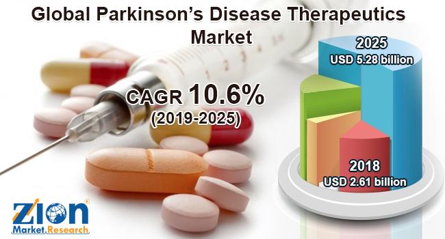 Global Parkinson's Disease Therapeutics Market