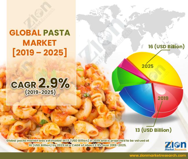 Global Pasta Market