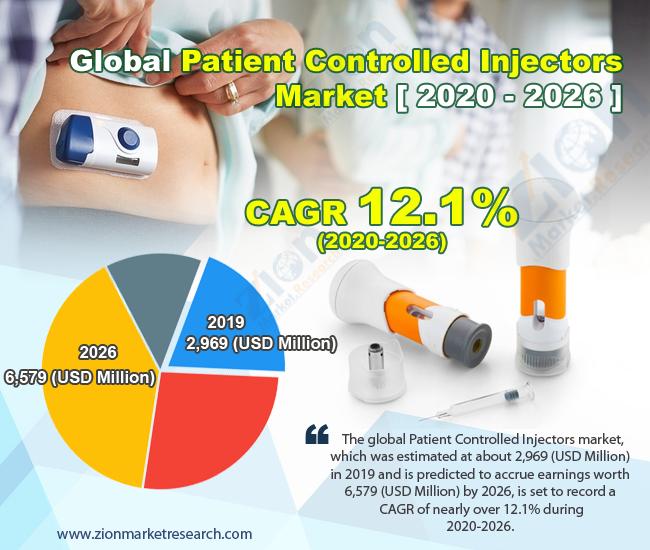 Global Patient Controlled Injectors Market