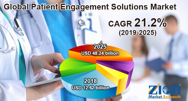 Global Patient Engagement Solutions Market