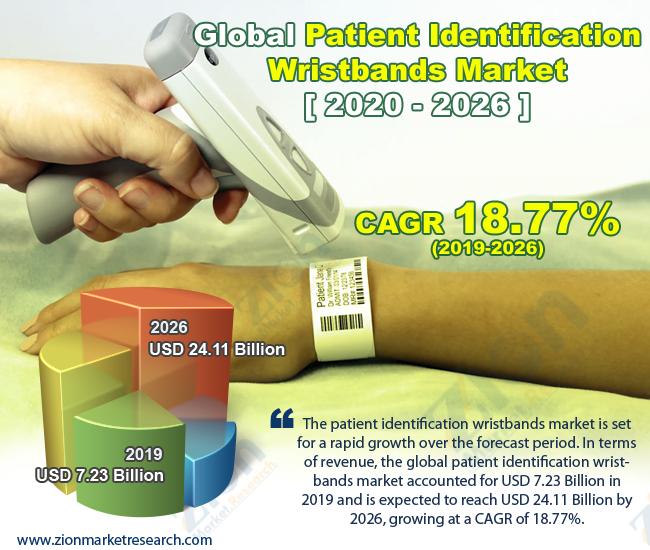 Global Patient Identification Wristbands Market