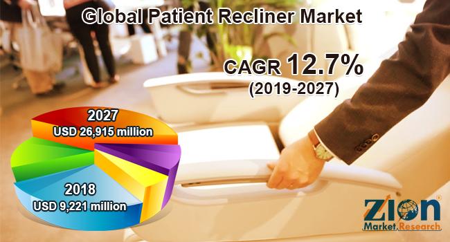 Global Patient Recliner Market