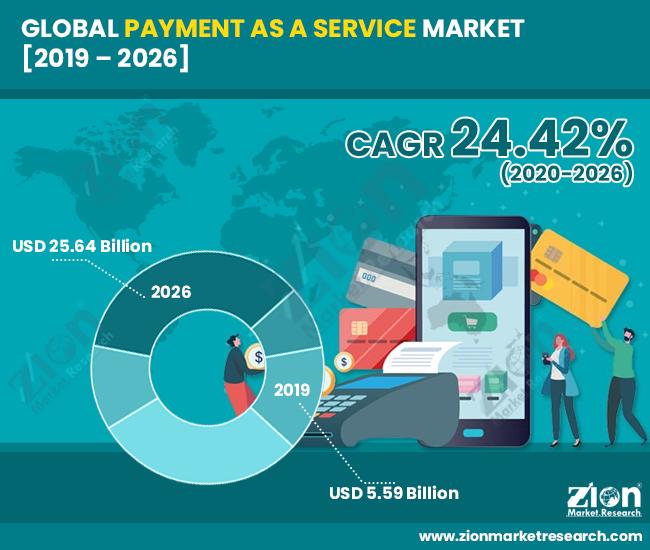 Payment-as-a-Service-Market
