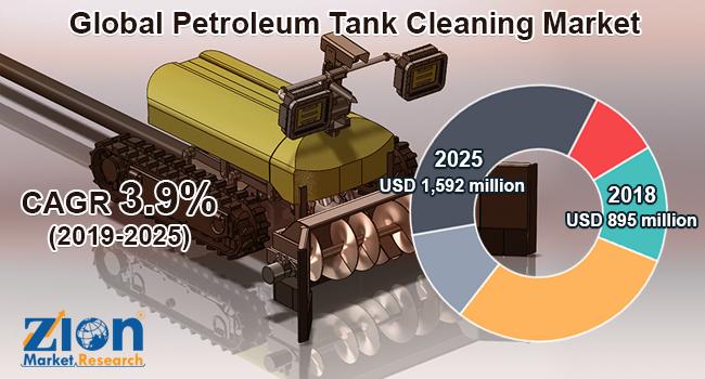 Global Petroleum Tank Cleaning Market