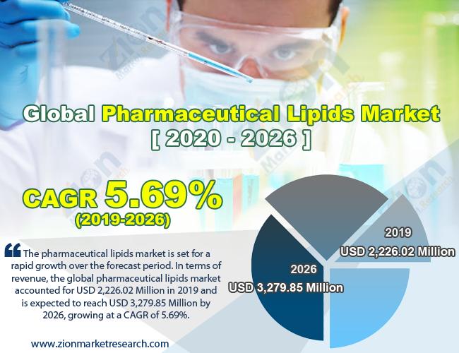 Global Pharmaceutical Lipids Market