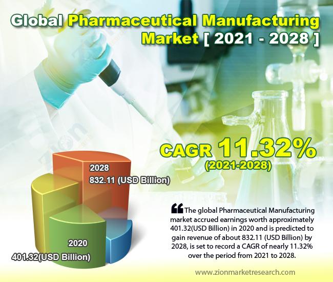 Global Pharmaceutical Manufacturing Market