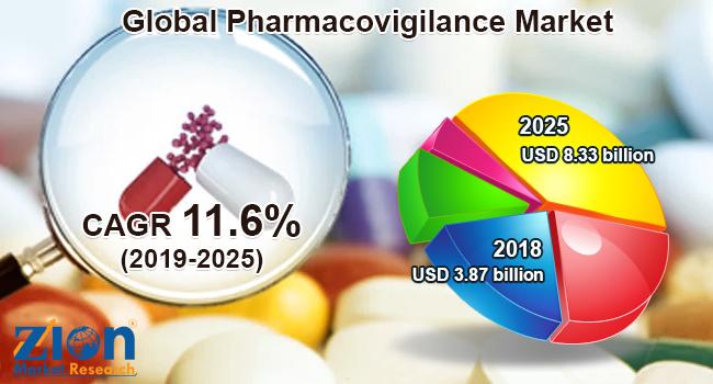 Global Pharmacovigilance Market