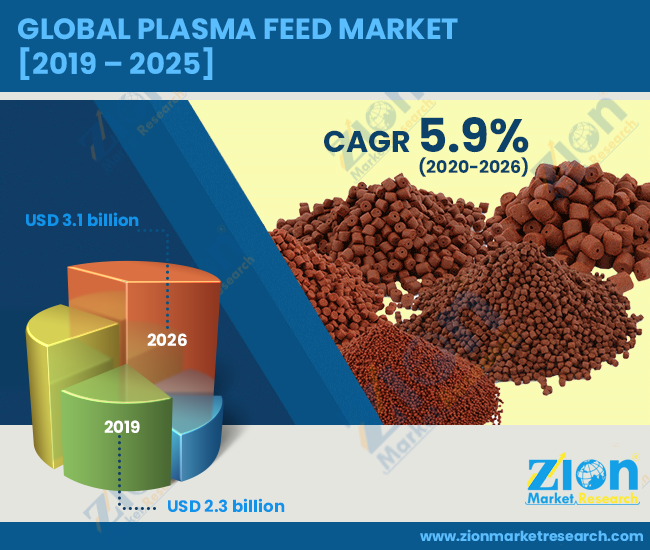 Plasma Feed Market