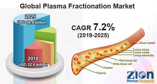 Global Plasma Fractionation Market