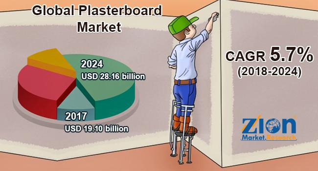 Global Plasterboard Market