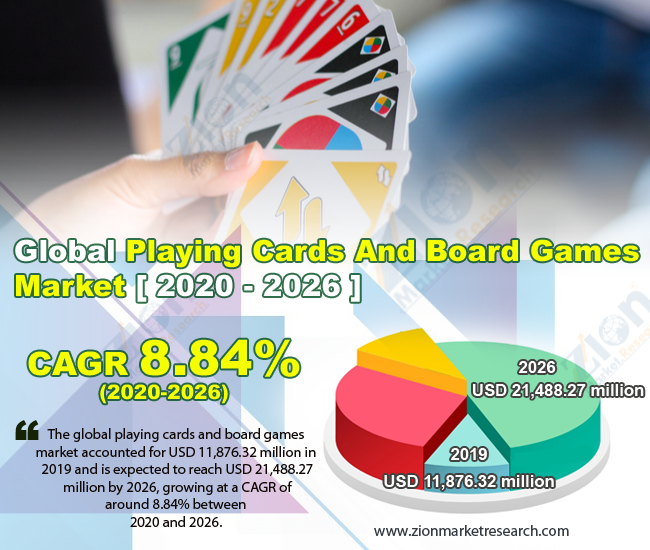 Global Playing Cards And Board Games Market