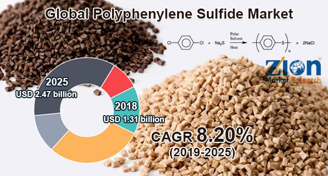 Global Polyphenylene Sulfide Market