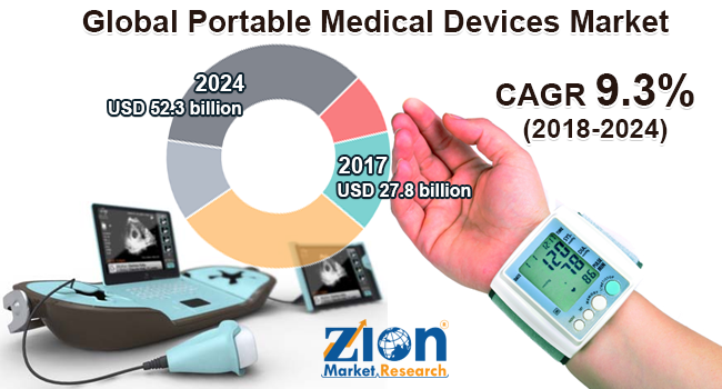 Global Portable Medical Devices Market