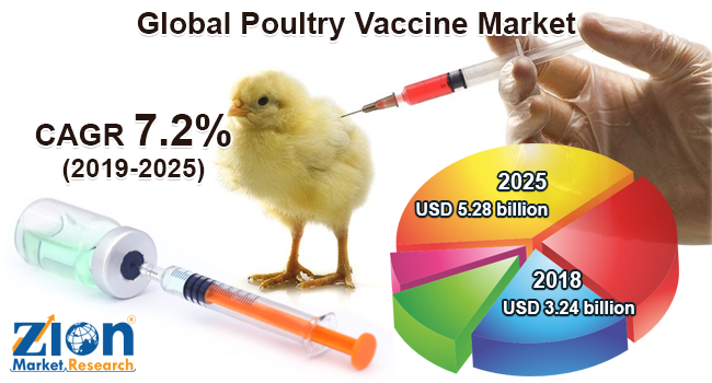 Global Poultry Vaccine Market