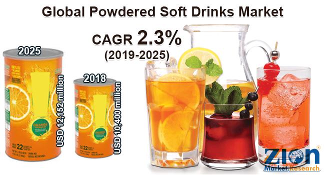 Global Powdered Soft Drinks Market