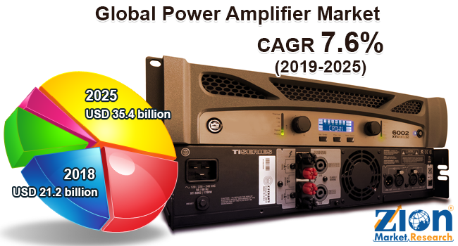Global Power Amplifier Market