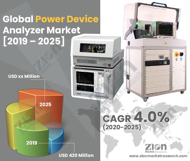 Global Power Device Analyzer Market