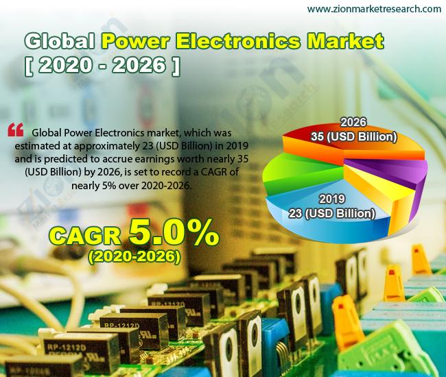 Global Power Electronics Market