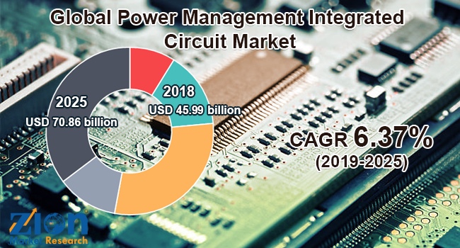 Global Power Management Integrated Circuit Market