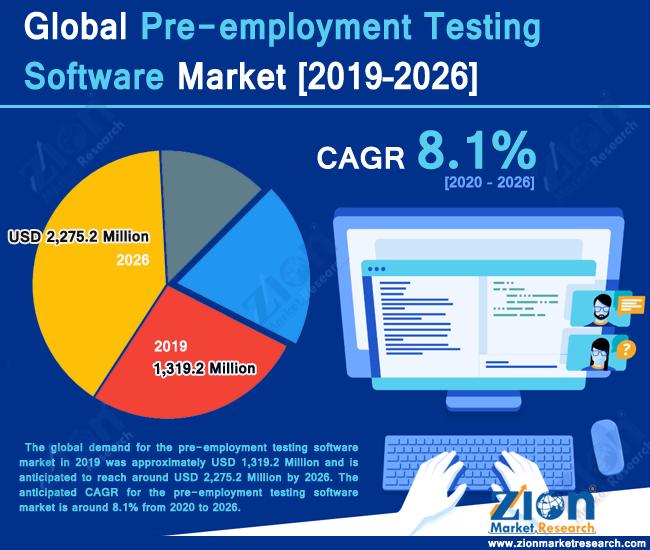 Global Pre-employment Testing Software Market