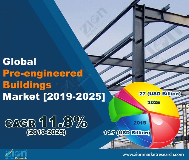 Global Pre-Engineered Buildings Market