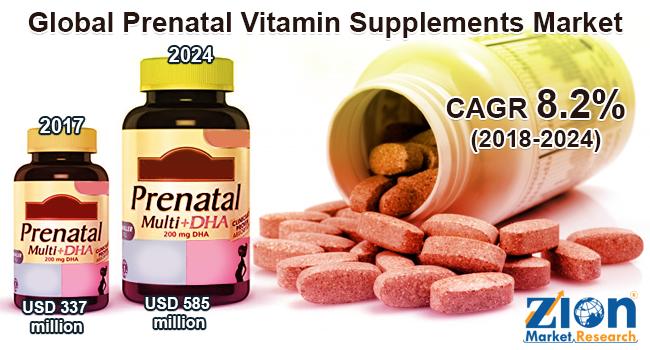Global Prenatal Vitamin Supplements Market