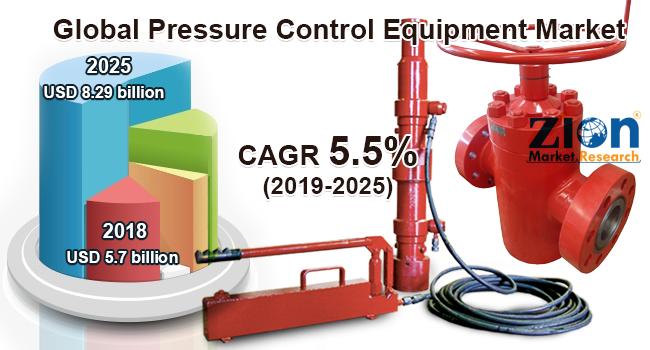 Global Pressure Control Equipment Market
