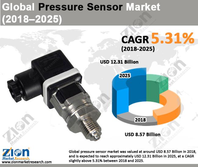 Global Pressure Sensor Market