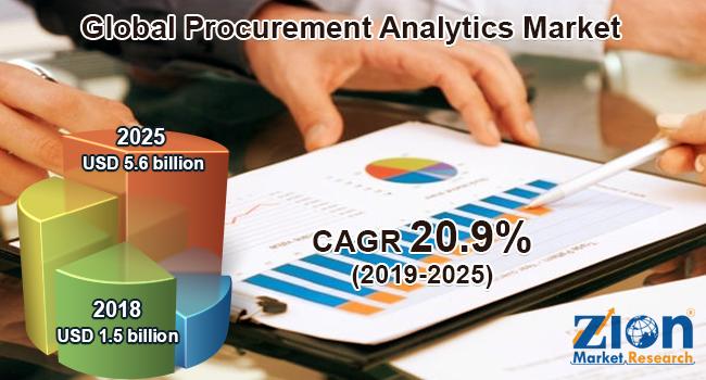 Global Procurement Analytics Market