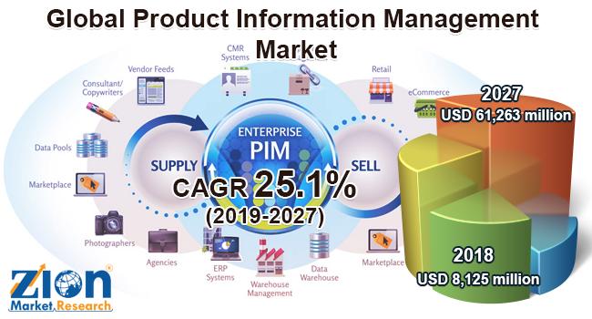 Global Product Information Management Market