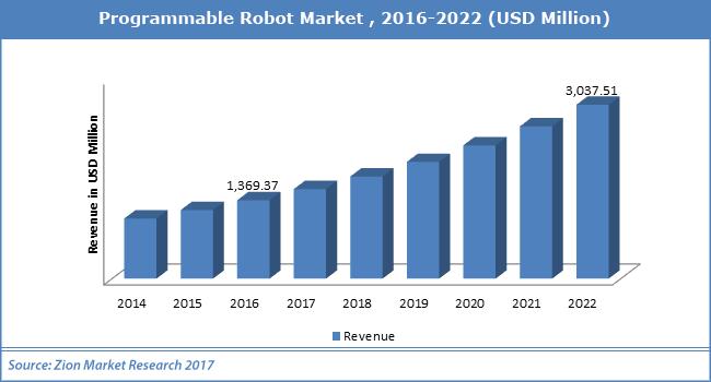 Programmable-Robot-Market