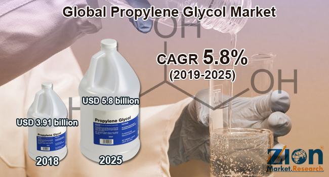 Global Propylene Glycol Market