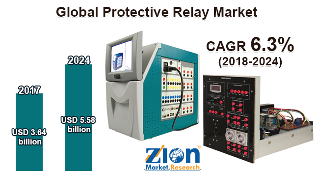 Global Protective Relay Market