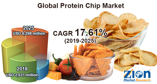 Global Protein Chip Market
