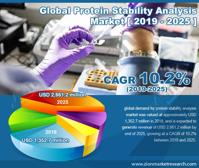 Global Protein Stability Analysis Market