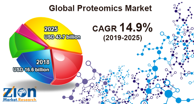 Global Proteomics Market