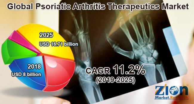Global Psoriatic Arthritis Therapeutics Market
